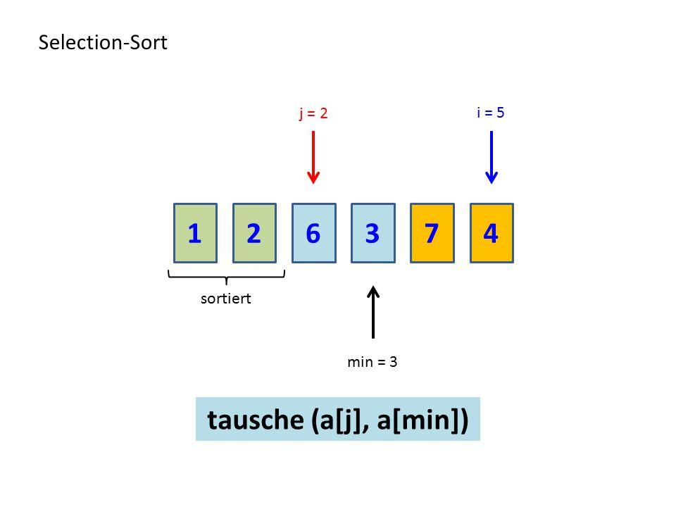 1 2 6 3 7 4 tausche (a[j], a[min]) Selection-Sort j = 2 i = 5 sortiert